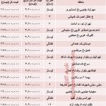 نرخ جدید آپارتمان های ۵۰ متری تهران