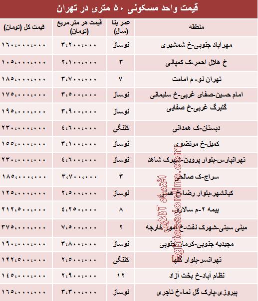 نرخ جدید آپارتمان های 50 متری تهران