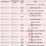 میزان قیمت آپارتمان های 50 متری تهران