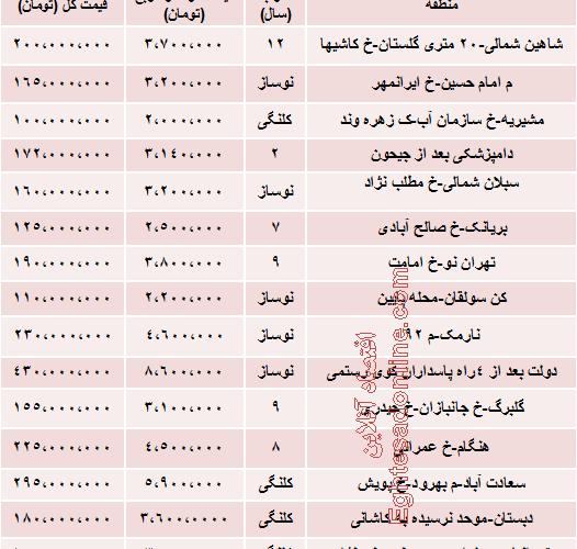 میزان قیمت آپارتمان های ۵۰ متری تهران