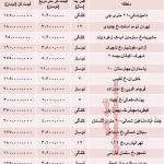 قیمت واحدهای ۵۰ متری تهران