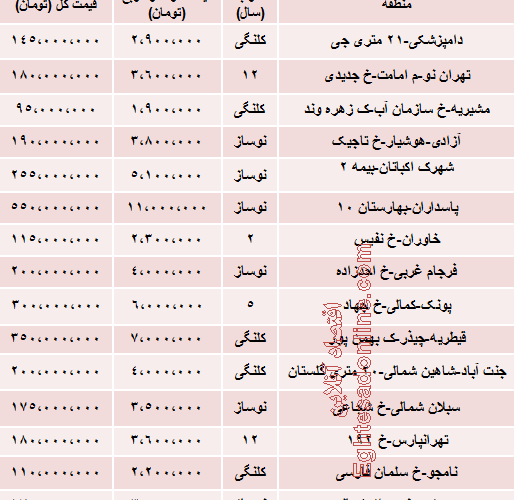 قیمت واحدهای 50 متری تهران