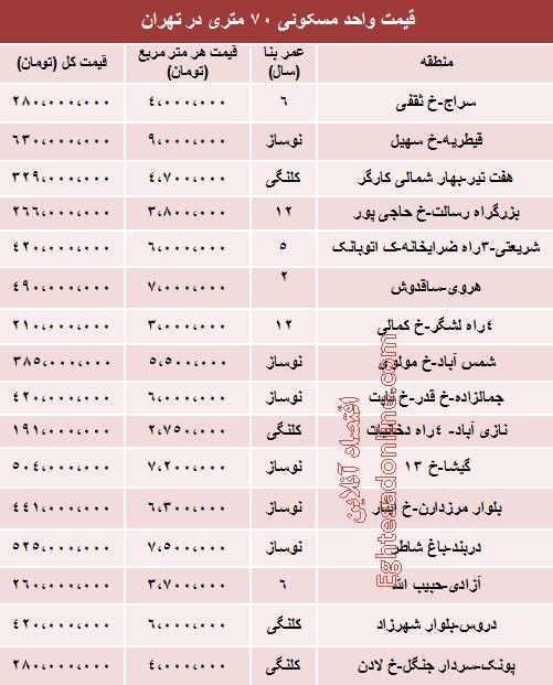 قیمت آپارتمان های ۷۰ متری تهران