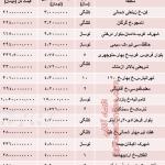 نرخ جدید آپارتمان های ۷۰ متری تهران