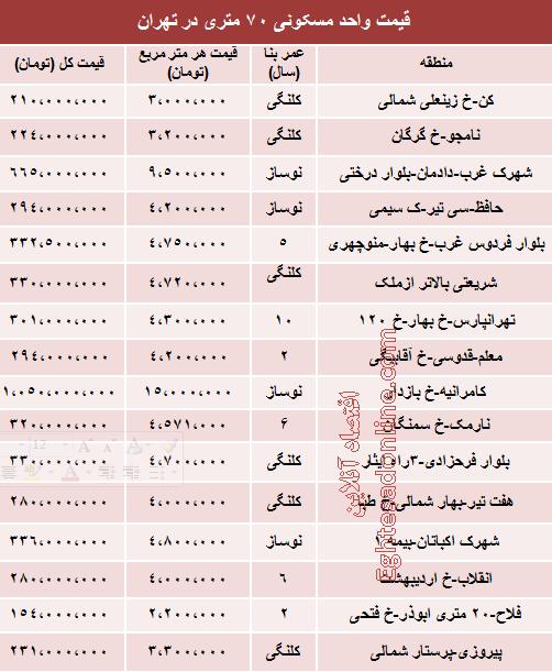 نرخ جدید آپارتمان های 70 متری تهران