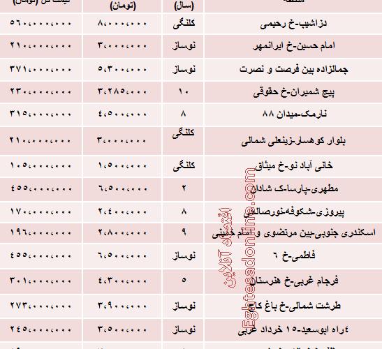 نرخ آپارتمان های 70 متری تهران چقدراست؟