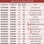 قیمت آپارتمان های ۲ خوابه تهران