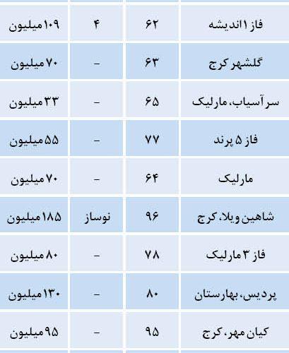 نرخ مسکن در اطراف تهران چقدر است؟