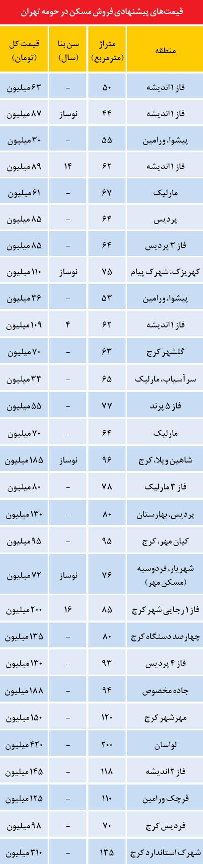 قیمت خانه های روی گسل تهران  جدول.