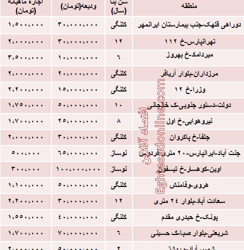 میزان اجاره آپارتمان ۱۰۰ متری تهران
