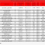 گزارش معاملات املاک تهران نیمه اول سال