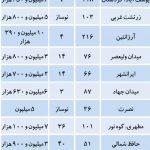 قیمت آپارتمان در منطقه ۶ تهران