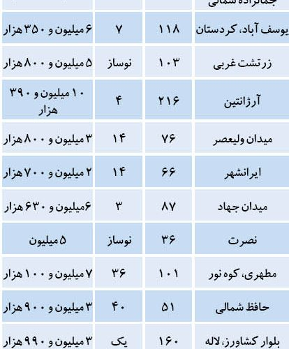 قیمت آپارتمان در منطقه 6 تهران