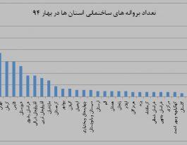 آمار ساخت و ساز در استان های مختلف