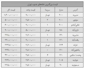 آپارتمان های جنوب تهران