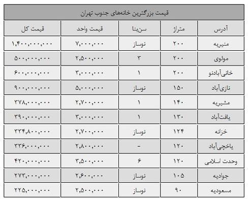 قیمت بزرگ ترین آپارتمان های جنوب تهران چقدر است؟