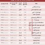قیمت واحد های دو خوابه در تهران چقدراست؟