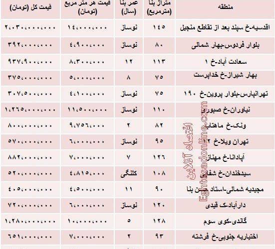 نرخ آپارتمان دو خوابه در تهران چقدراست؟