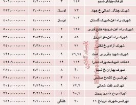 میزان قیمت جدید آپارتمان در منطقه ۲۲ و تهرانسر
