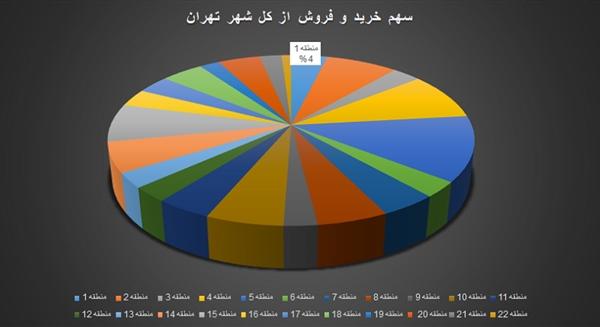 بیشترین معاملات مسکن در کدام منطقه تهران انجام شده است؟