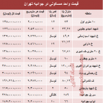 واحد مسکونی در جوادیه تهران چه قیمت است؟