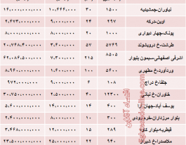 مظنه زمین در تهران چقدر است؟