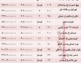 حدود قیمت آپارتمان در شرق تهران چقدر است؟