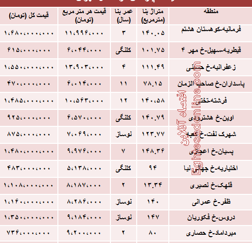 مظنه آپارتمان در شمال تهران چقدراست؟