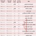 نرخ اجاره خانه های نقلی تهران