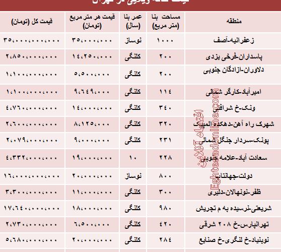 خانه ویلایی در تهران چه قیمت است؟