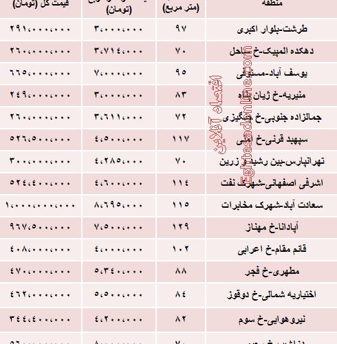 نرخ خانه های کلنگی در تهران چقدر است؟