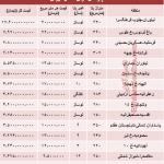 لوکس ترین آپارتمان های تهران چقدر معامله میشود؟