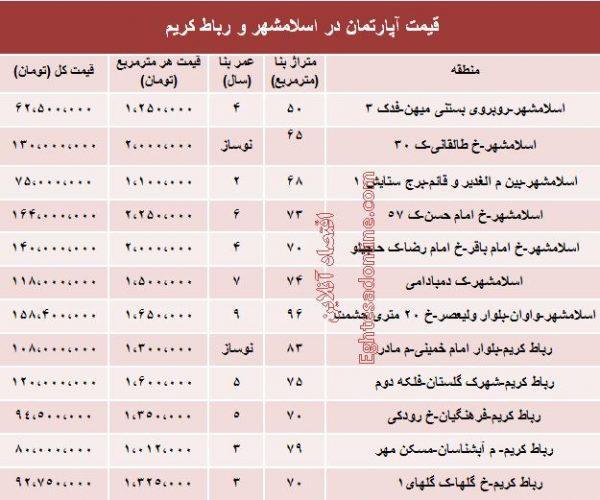 قیمت آپارتمان در اسلامشهر و رباط کریم