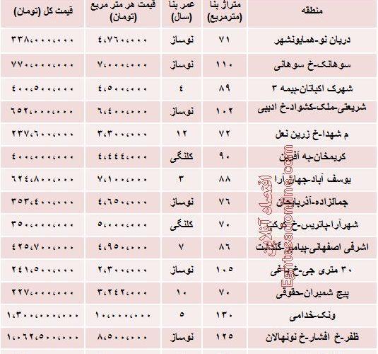نرخ فروش آپارتمان های دوخوابه در تهران چقدر است؟