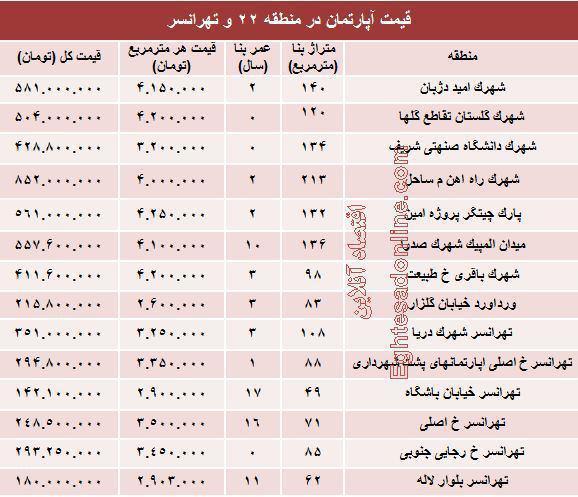 منطقه 22 تهران,تهرانسر,قیمت آپارتمان در منطقه 22 تهران