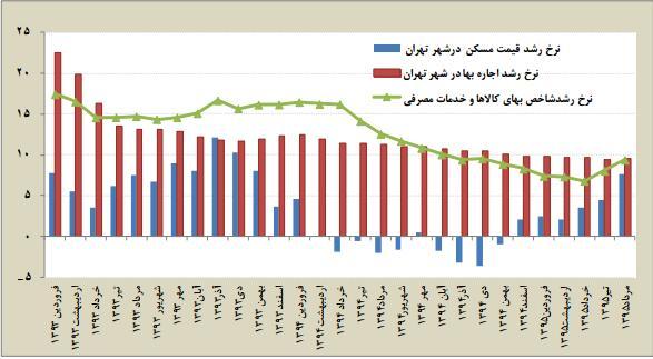 افزایش نرخ اجاره ماهانه,اجاره بها,نرخ اجاره بها در تهران,نرخ اجاره بها در کشور
