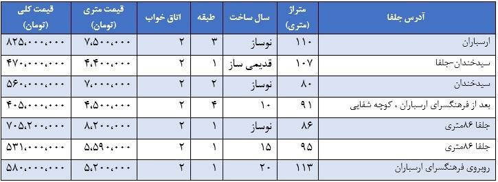 جدیدترین قیمت آپارتمان ,  قیمت آپارتمان در جلفا ,  منطقه جلفا تهران ,  آخرین قیمت آپارتمان در تهران