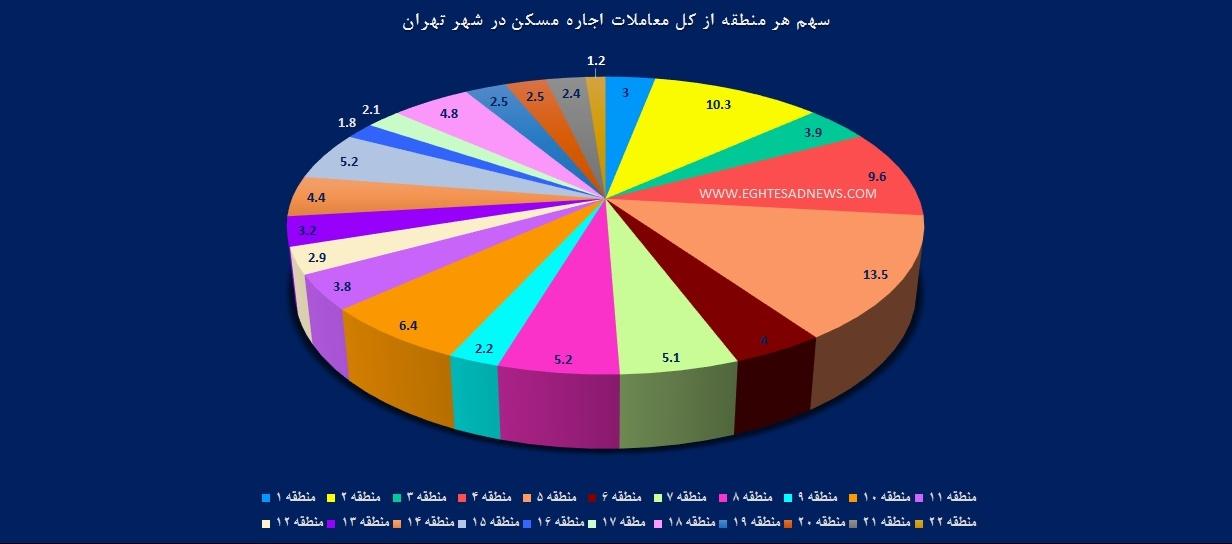 بازار رهن و اجاره,میزان رهن و اجاره,منطقه22تهران,بازار مسکن تهران