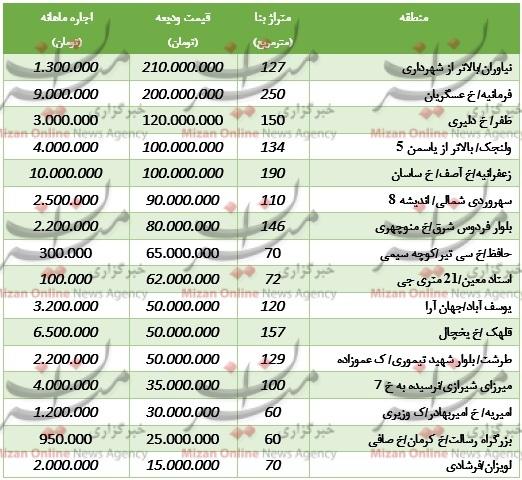 اجاره بها,میزان اجاره بها در تهران,بازار رهن و اجاره,بازار مسکن تهران