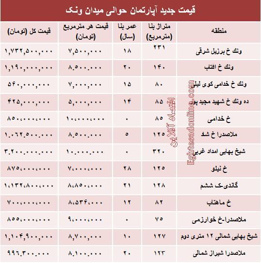 قیمت آپارتمان در ونک ,میدان ونک تهران,محدوده میدان ونک