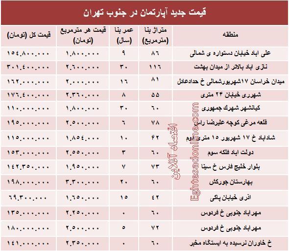 آپارتمان در جنوب تهران, قیمت آپارتمان, قیمت آپارتمان در جنوب تهران