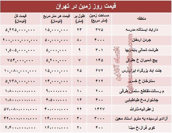 معاملات انجام شده زمین,قیمت زمین,قیمت زمین در تهران