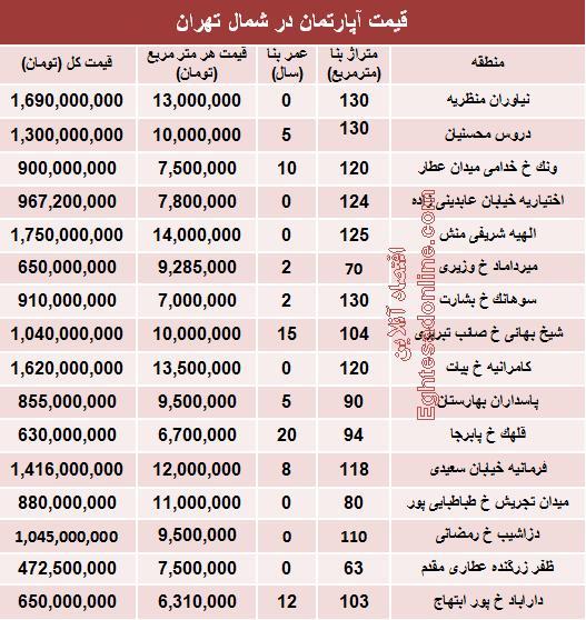 آپارتمان ,قیمت آپارتمان,آپارتمان در شمال تهران