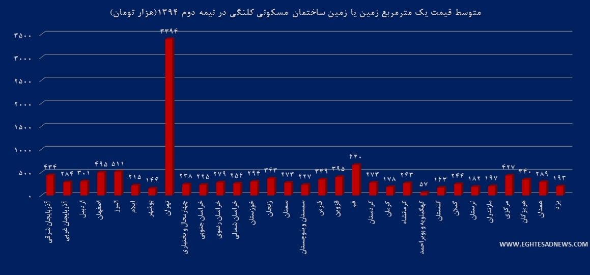 قیمت زمین,بیشترین قیمت زمین,قیمت زمین در تهران