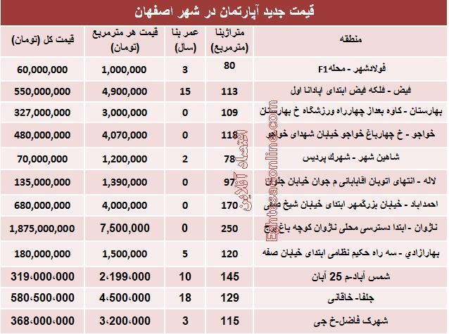 قیمت آپارتمان,قیمت آپارتمان در اصفهان,آانپارتمان در اصفه