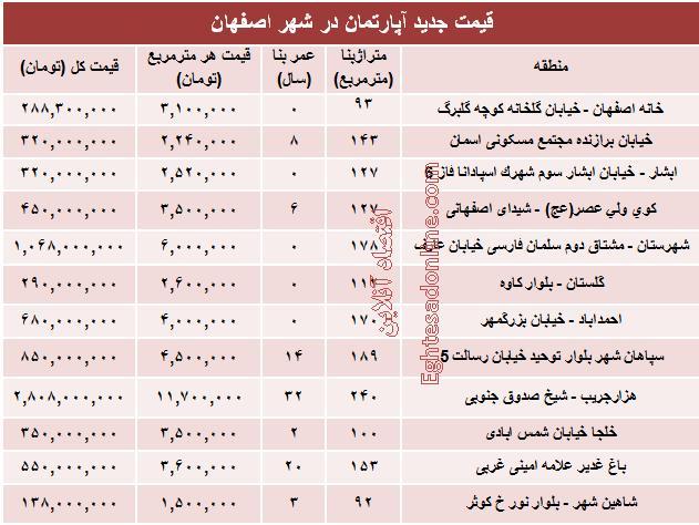 قیمت آپارتمان,آپارتمان اصفهان,قیمت منزل در اصفهان