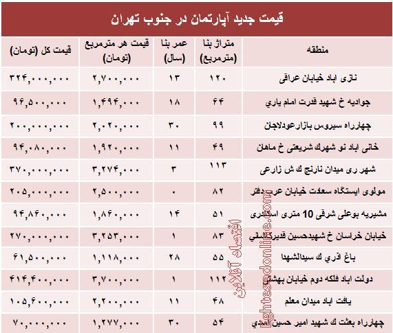 آپارتمان جنوب تهران,قیمت در جنوب تهران,قیمت آپارتمان