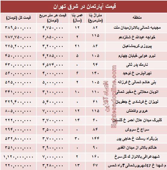 قیمت آپارتمان,قیمت منزل,قیمت در شرق تهران
