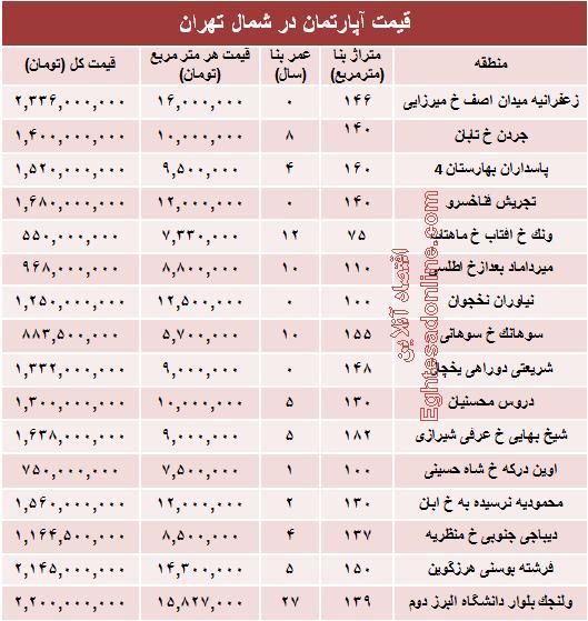 قیمت آپارتمان در شمال تهران, نرخ اپارتمان در شمال تهران ,قیمت منزل در شمال تهران