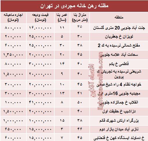 خانه نقلی,رهن خانه,قیمت رهن خانه در تهران